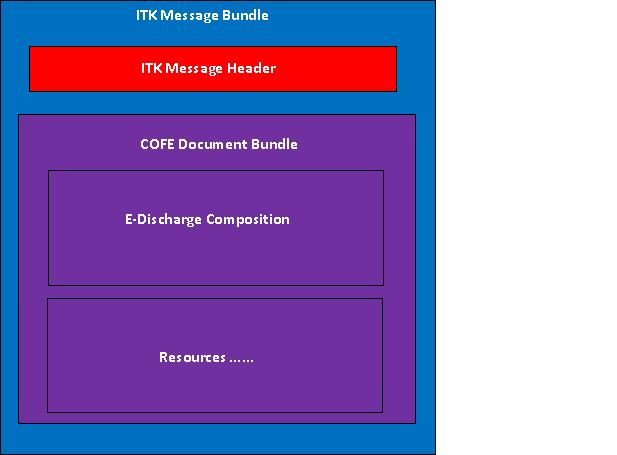 ITK FHIR Distribution - FHIR Implementation Guide