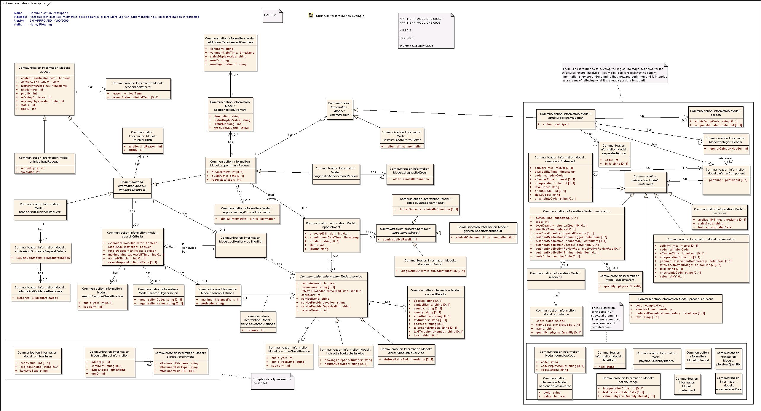 Communication description class diagram communication description ccuart Gallery