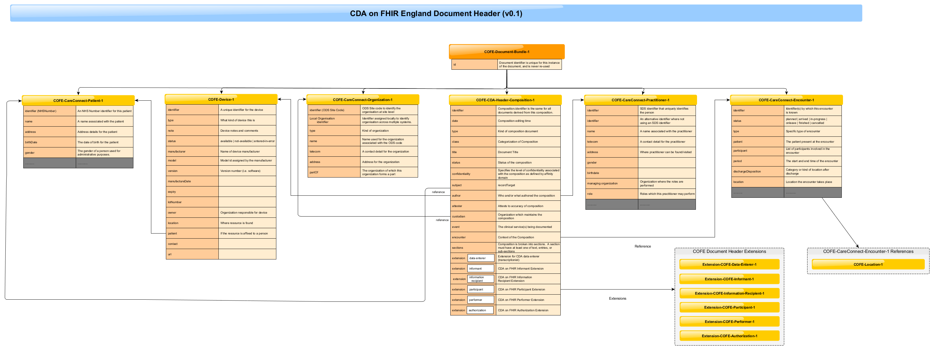 CDA On FHIR England - Document Header - FHIR Implementation